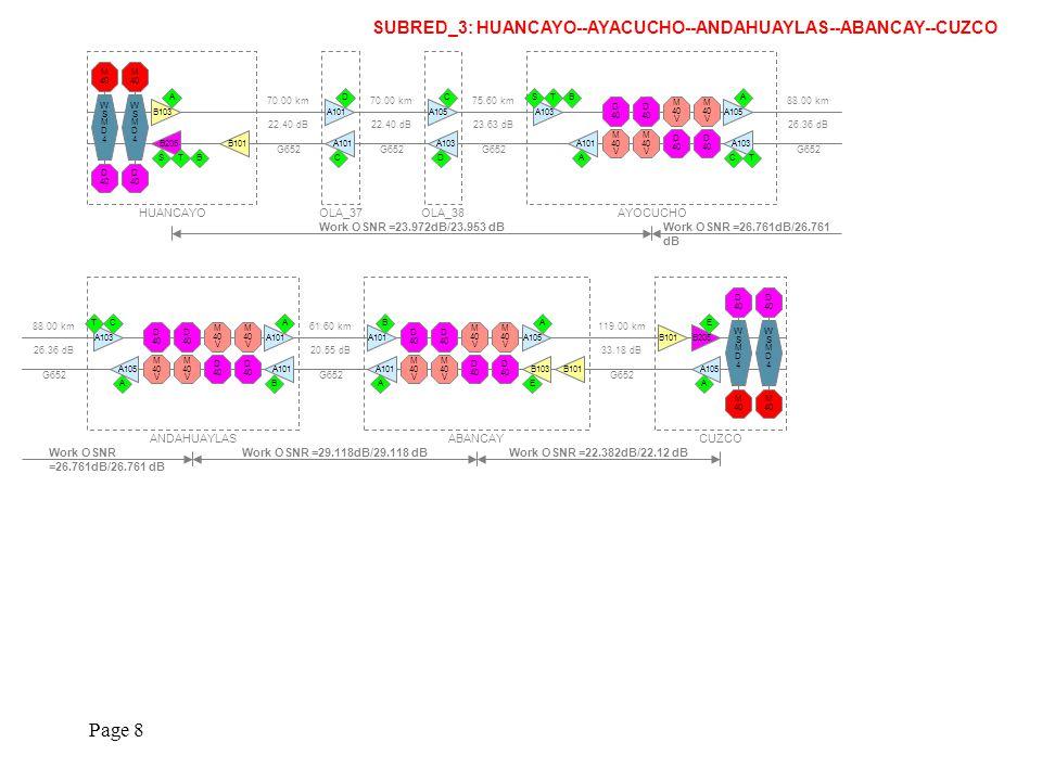 Page 8 SUBRED_3: HUANCAYO--AYACUCHO--ANDAHUAYLAS--ABANCAY--CUZCO 70.00 km 22.40 dB G652 HUANCAYO WSMD4WSMD4 M 40 D 40 WSMD4WSMD4 M 40 D 40 B103 A B205