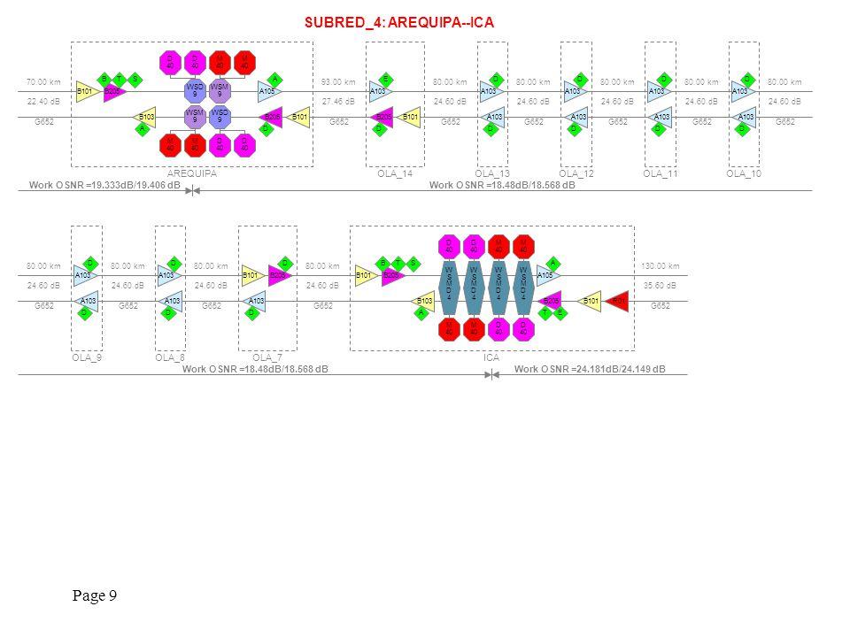 Page 10 SUBRED_4 (Continuación): HUANCAVELICA--HUANCAYO 63.00 km 20.86 dB G652 130.00 km 35.60 dB G652 HUANCAVELICA M 40 V M 40 V M 40 V M 40 V D 40 D 40 D 40 D 40 A105 A A103 ET R01A101 A B Work OSNR =24.994dB/24.865 dBWork OSNR =24.181dB/24.149 dB 70.00 km 22.40 dB G652 OLA_35 A101 D C 70.00 km 22.40 dB G652 OLA_36 A101 C D 75.00 km 23.50 dB G652 HUANCAYO WSMD4WSMD4 M 40 D 40 WSMD4WSMD4 M 40 D 40 WSMD4WSMD4 M 40 D 40 WSMD4WSMD4 M 40 D 40 B103 A A105 BS B103 A B205 STB B101 Work OSNR =19.333dB/19.406 dB 75.00 km 23.50 dB G652 75.00 km 23.50 dB G652 OLA_40 B101B205 D A103 D 75.00 km 23.50 dB G652 OLA_41 A103 D D 75.00 km 23.50 dB G652 OLA_42 A101 C C 75.00 km 23.50 dB G652 OLA_43 A103 D D 75.00 km 23.50 dB G652 OLA_44 A103 D D 75.00 km 23.50 dB G652 OLA_45 A103 D D 75.00 km 23.50 dB G652 OLA_46 A101 C C 70.00 km 22.40 dB G652 OLA_47 A101 D A103 D