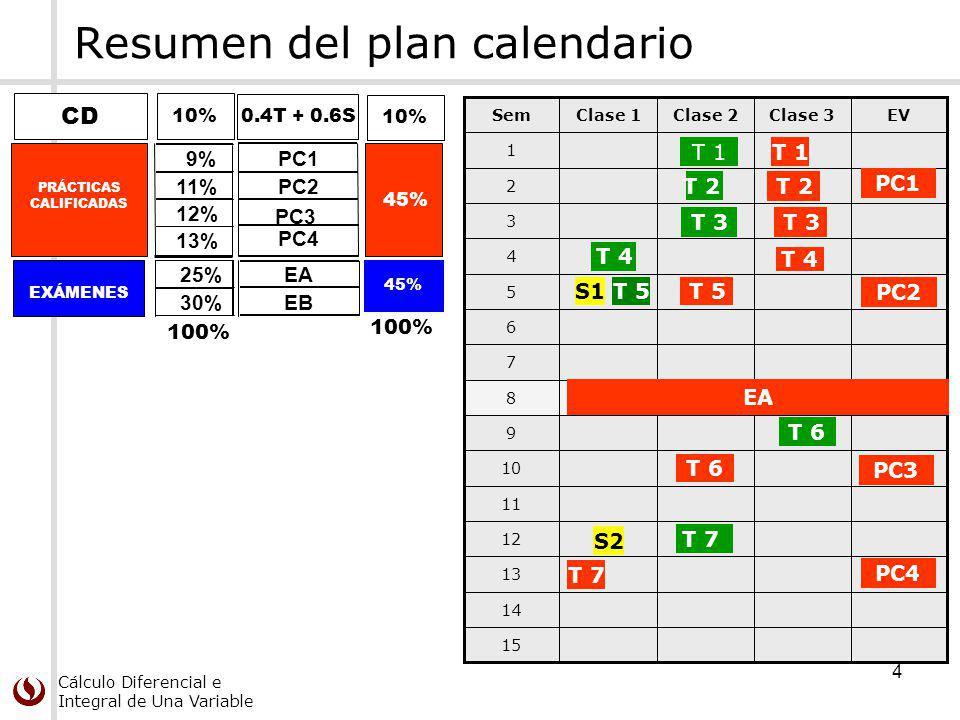 Cálculo Diferencial e Integral de Una Variable 4 15 14 13 12 11 10 9 8 7 6 5 4 3 2 1 EVClase 3Clase 2Clase 1Sem EA PC1 PC2 PC3 PC4 T 1 T 3 T 4 T 7 T 6 T 2 T 3 T 5 T 6 T 4 S1T 5 T 7 T 1 T 2 Resumen del plan calendario PRÁCTICAS CALIFICADAS 9%PC1 11%PC2 12% PC3 45% CD 10% EXÁMENES 25%EA 30%EB 100% 45% 100% 0.4T + 0.6S 13% PC4 S2