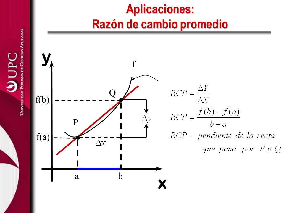 Aplicaciones: Razón de cambio promedio f x y P Q a b f(a) f(b)