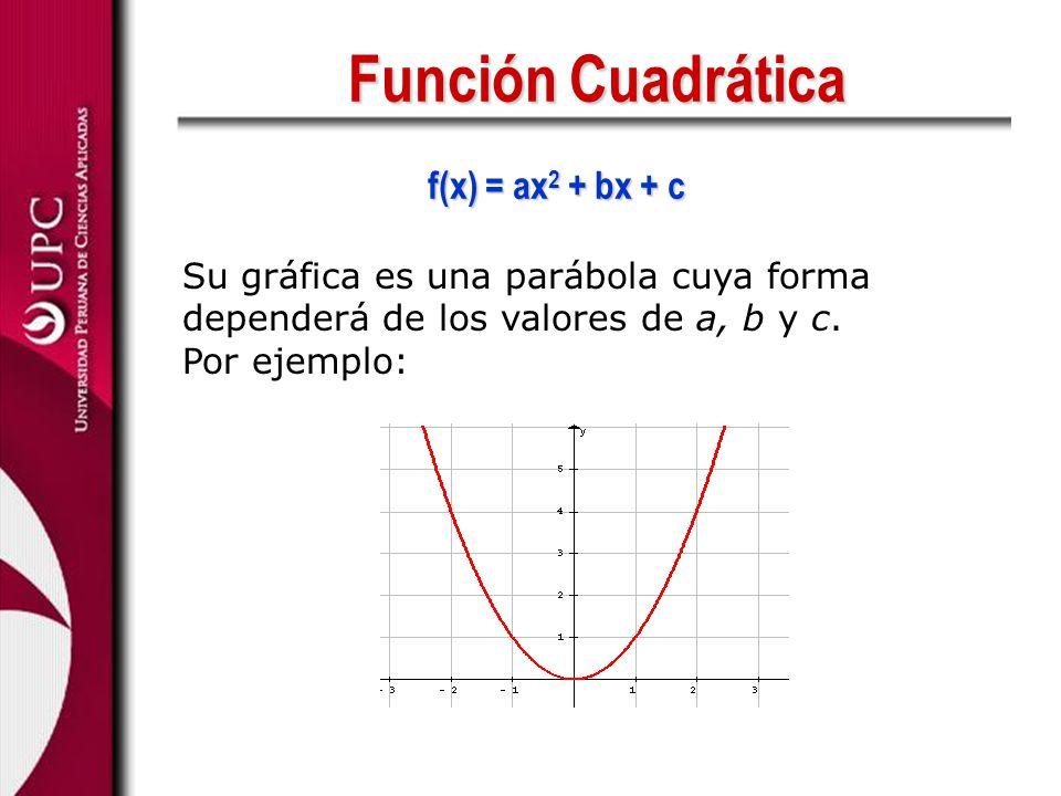 Función Cuadrática f(x) = ax 2 + bx + c Su gráfica es una parábola cuya forma dependerá de los valores de a, b y c. Por ejemplo: