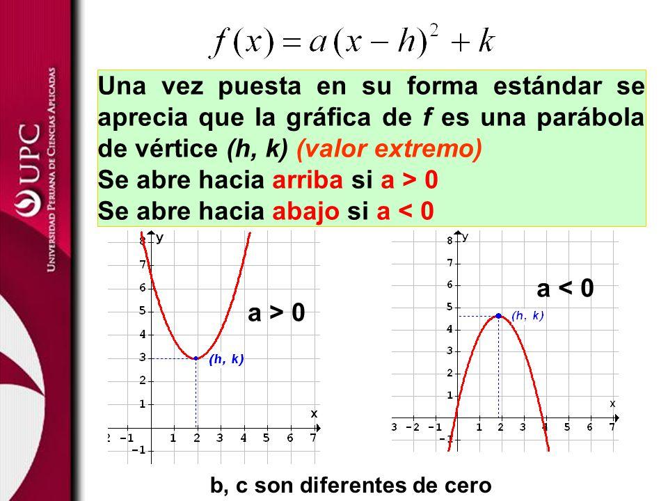 Una vez puesta en su forma estándar se aprecia que la gráfica de f es una parábola de vértice (h, k) (valor extremo) Se abre hacia arriba si a > 0 Se