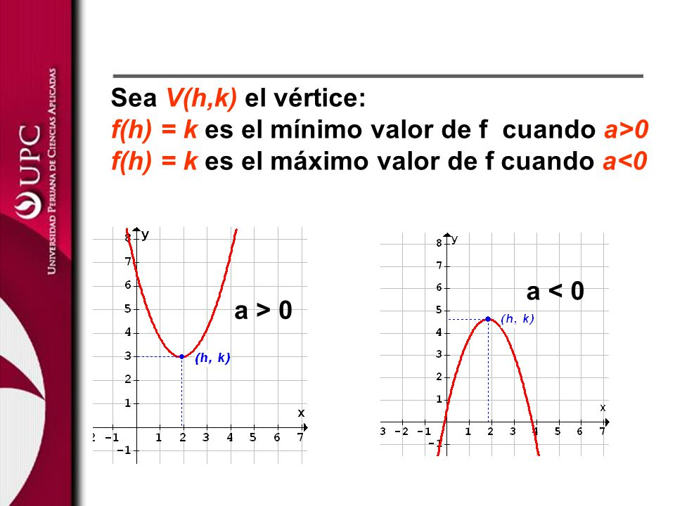 a > 0 a < 0 Sea V(h,k) el vértice: f(h) = k es el mínimo valor de f cuando a>0 f(h) = k es el máximo valor de f cuando a<0