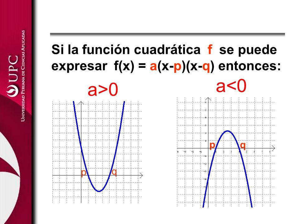 Si la función cuadrática f se puede expresar f(x) = a(x-p)(x-q) entonces: a<0 a>0 p q p q