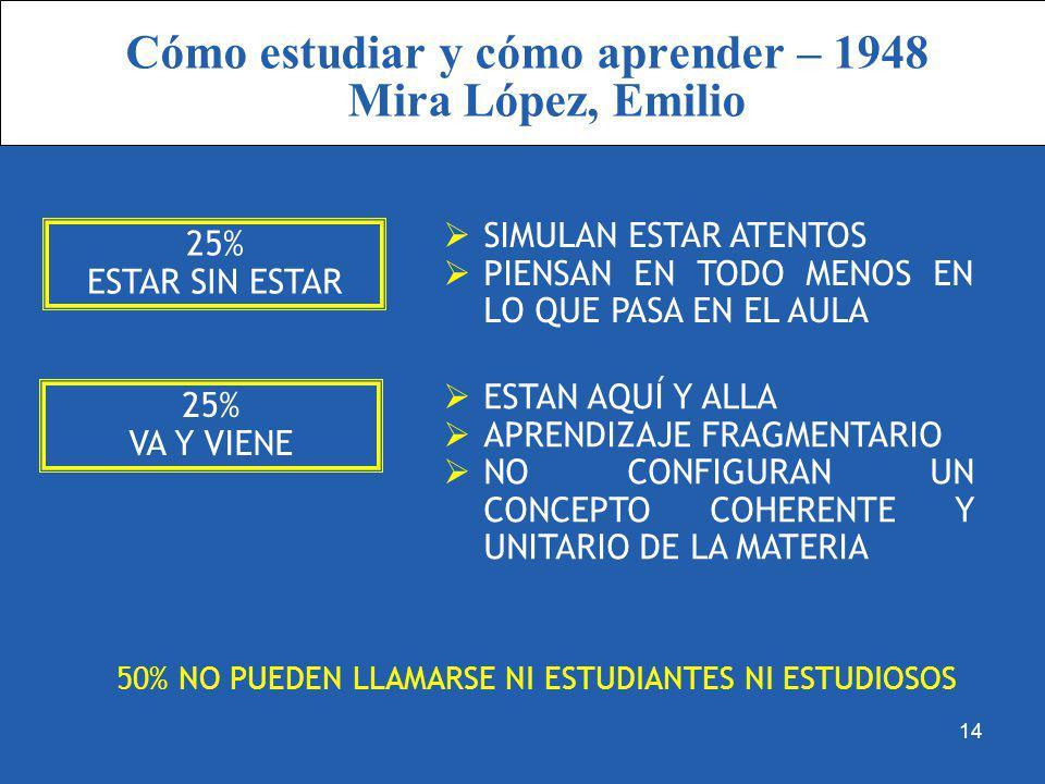 Cómo estudiar y cómo aprender – 1948 Mira López, Emilio 25% ESTAR SIN ESTAR 25% VA Y VIENE SIMULAN ESTAR ATENTOS PIENSAN EN TODO MENOS EN LO QUE PASA