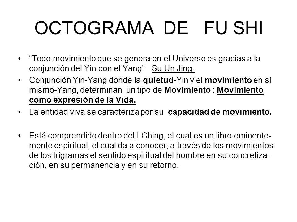OCTOGRAMA DE FU SHI Todo movimiento que se genera en el Universo es gracias a la conjunción del Yin con el Yang Su Un Jing. Conjunción Yin-Yang donde