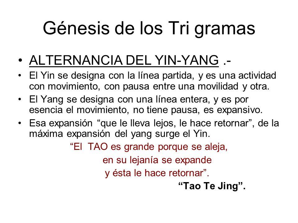 Génesis de los Tri gramas ALTERNANCIA DEL YIN-YANG.- El Yin se designa con la línea partida, y es una actividad con movimiento, con pausa entre una movilidad y otra.