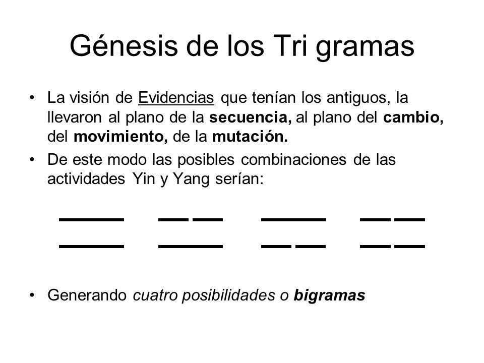 Génesis de los Tri gramas La visión de Evidencias que tenían los antiguos, la llevaron al plano de la secuencia, al plano del cambio, del movimiento, de la mutación.