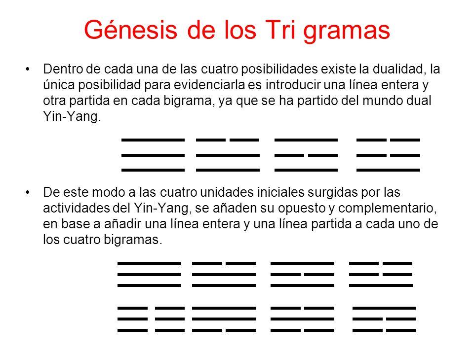 Génesis de los Tri gramas Dentro de cada una de las cuatro posibilidades existe la dualidad, la única posibilidad para evidenciarla es introducir una línea entera y otra partida en cada bigrama, ya que se ha partido del mundo dual Yin-Yang.