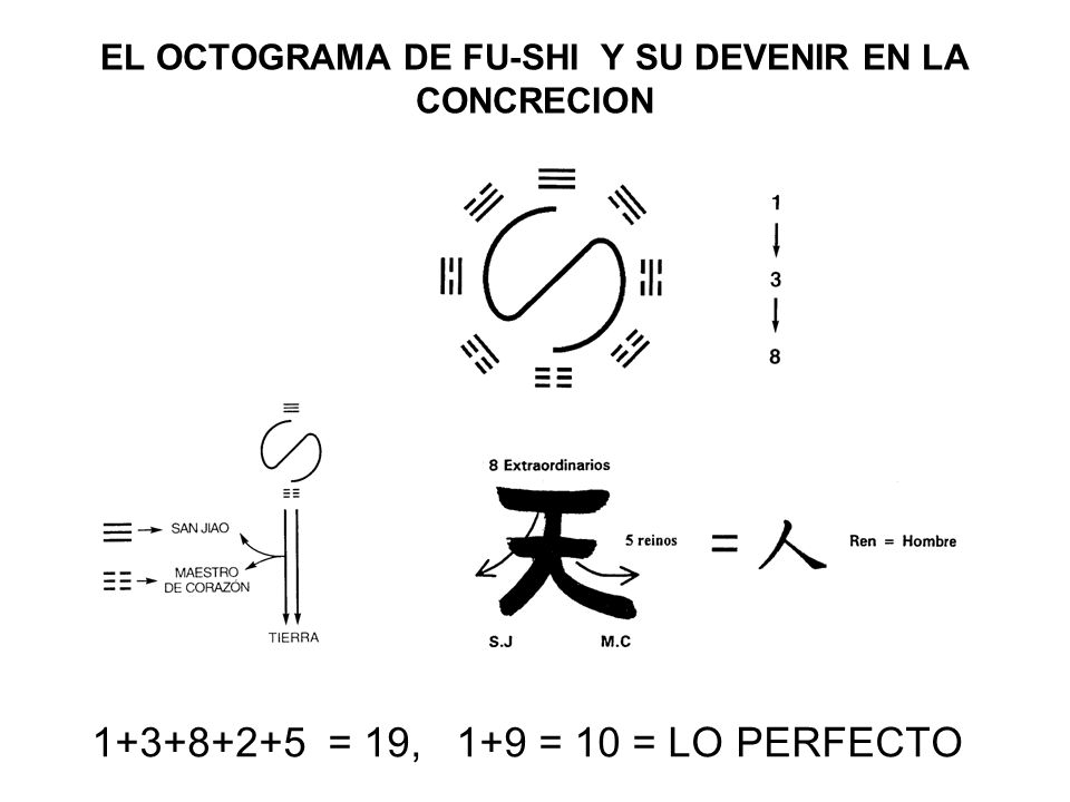EL OCTOGRAMA DE FU-SHI Y SU DEVENIR EN LA CONCRECION 1+3+8+2+5 = 19, 1+9 = 10 = LO PERFECTO