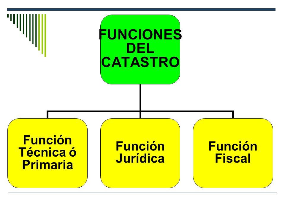 FUNCIONES DEL CATASTRO Función Técnica ó Primaria Función Jurídica Función Fiscal