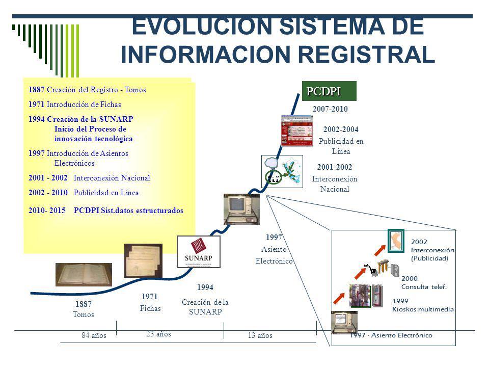 EVOLUCION SISTEMA DE INFORMACION REGISTRAL 1887 Creación del Registro - Tomos 1971 Introducción de Fichas 1994 Creación de la SUNARP Inicio del Proces