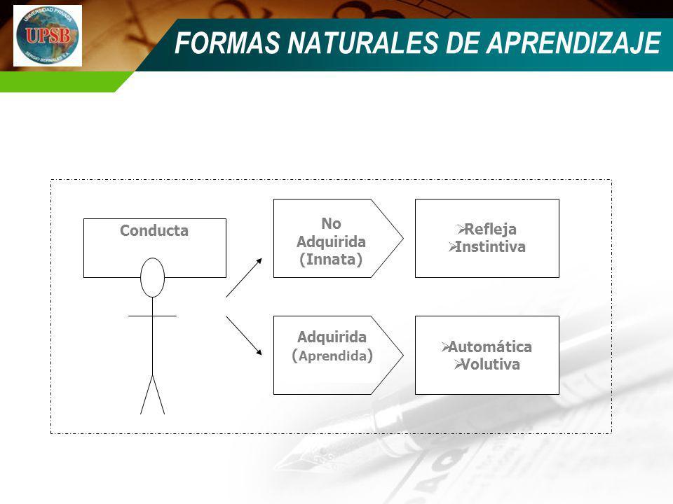 FORMAS NATURALES DE APRENDIZAJE Conducta No Adquirida (Innata) Adquirida ( Aprendida ) Refleja Instintiva Automática Volutiva