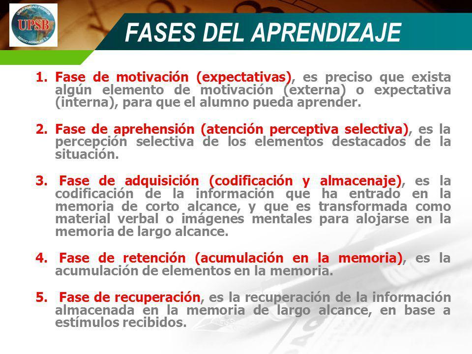 FASES DEL APRENDIZAJE 1.Fase de motivación (expectativas), es preciso que exista algún elemento de motivación (externa) o expectativa (interna), para