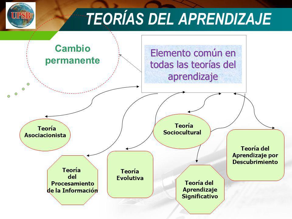 Cambio permanente Elemento común en todas las teorías del aprendizaje Teoría del Procesamiento de la Información Teoría Evolutiva TEORÍAS DEL APRENDIZ