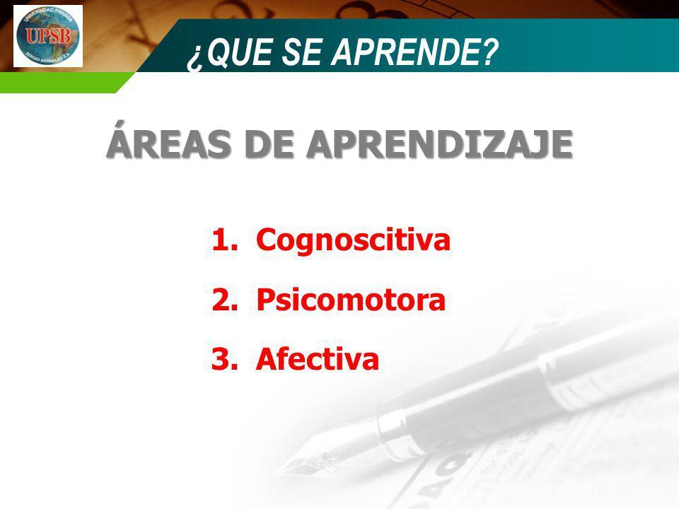 ¿QUE SE APRENDE? ÁREAS DE APRENDIZAJE 1.Cognoscitiva 2.Psicomotora 3.Afectiva