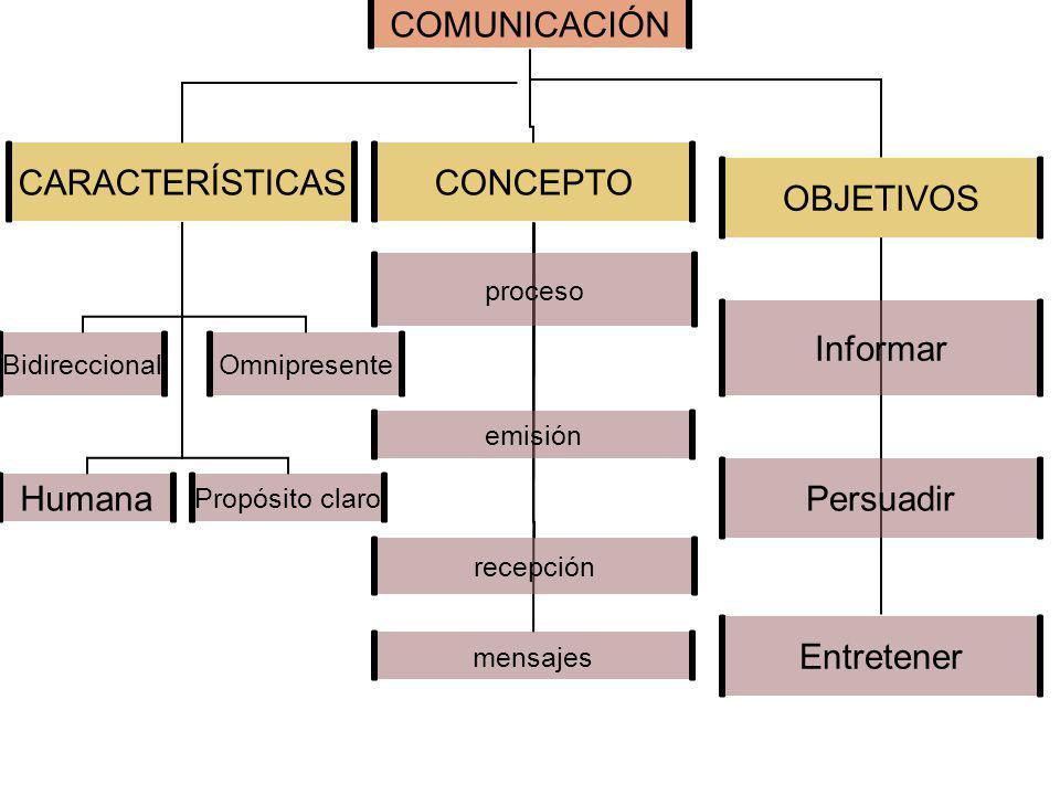 COMUNICACIÓN CARACTERÍSTICAS BidireccionalOmnipresentePropósito claroHumana CONCEPTO procesoemisiónrecepciónmensajes OBJETIVOS EntretenerPersuadirInformar
