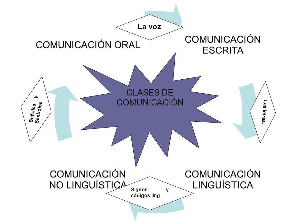 CLASES DE COMUNICACIÓN La voz Signos y códigos ling. Señales y Símbolos Las letras.