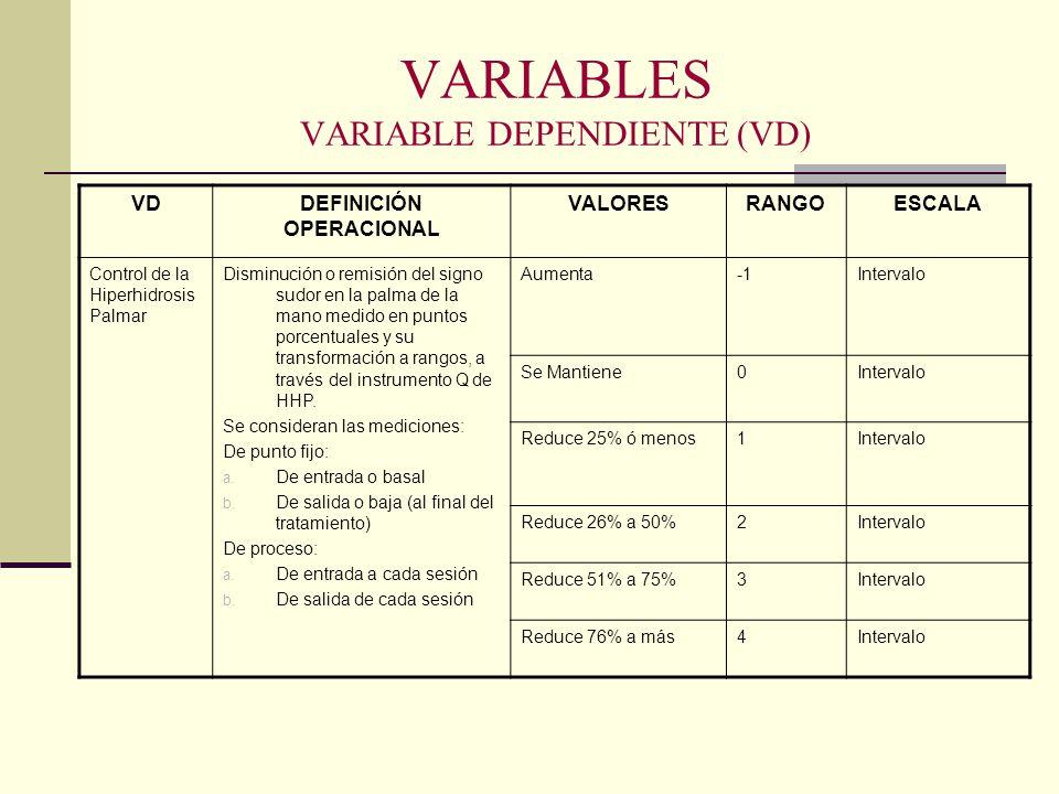 VARIABLES VARIABLE DEPENDIENTE (VD) VDDEFINICIÓN OPERACIONAL VALORESRANGOESCALA Control de la Hiperhidrosis Palmar Disminución o remisión del signo su