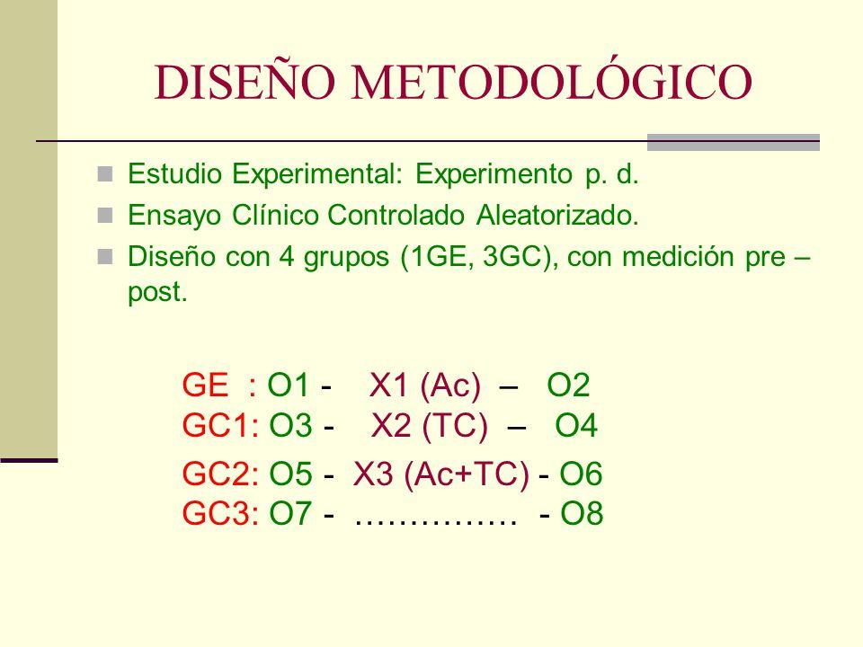 DISEÑO METODOLÓGICO Estudio Experimental: Experimento p. d. Ensayo Clínico Controlado Aleatorizado. Diseño con 4 grupos (1GE, 3GC), con medición pre –