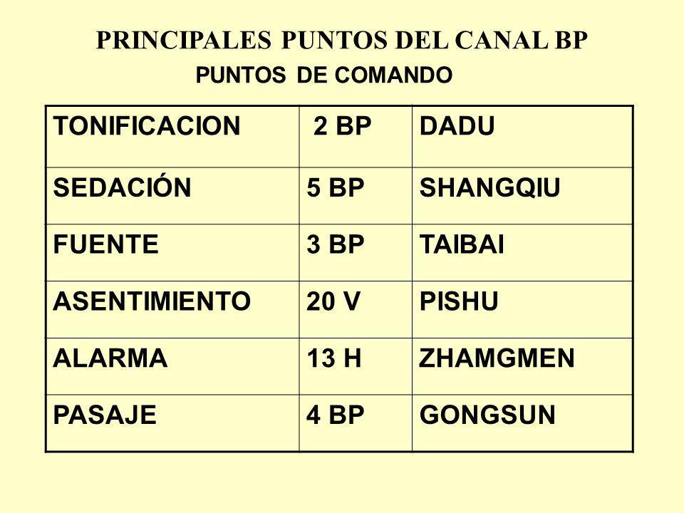 YINBAI B-1 LOCALIZACIÓN: EN EL LADO INTERNO DEL DEDO GORDO DEL PIE, O.1 CUN POSTERIOR AL ANGULO DE LA UÑA INDICACIONES: DISTENSIÓN ABDOMINAL, HEMORRAGIA UTERINA, DESORDENES MENTALES, EXCESO DE SUEÑO.