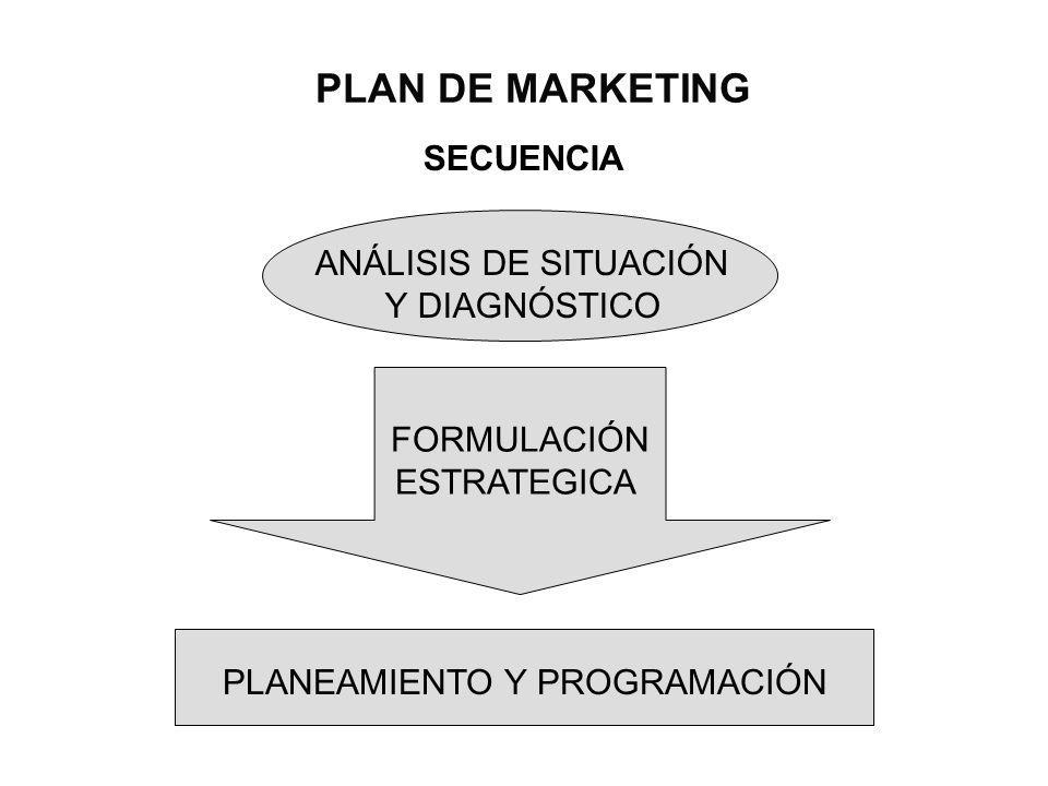 PLAN DE MARKETING SECUENCIA ANÁLISIS DE SITUACIÓN Y DIAGNÓSTICO FORMULACIÓN ESTRATEGICA PLANEAMIENTO Y PROGRAMACIÓN