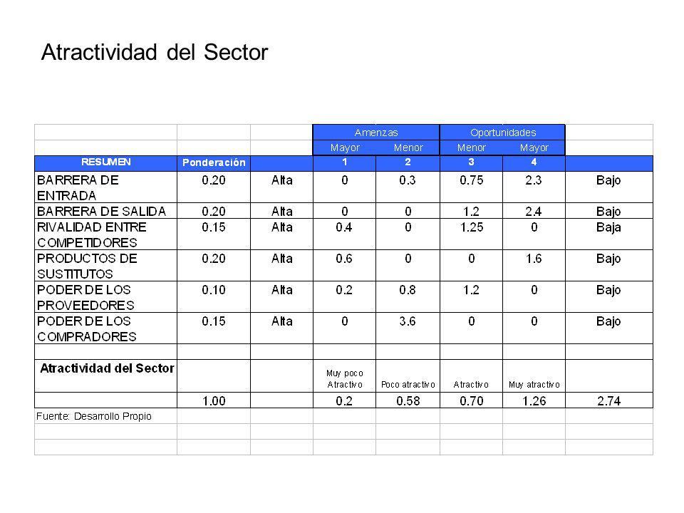 RESUMEN DE SITUACIÓN Medio ExternoMedio Interno Crecimiento en la tendencia de consumo de lacteos y sus derivados en todos los segmentos de la población.