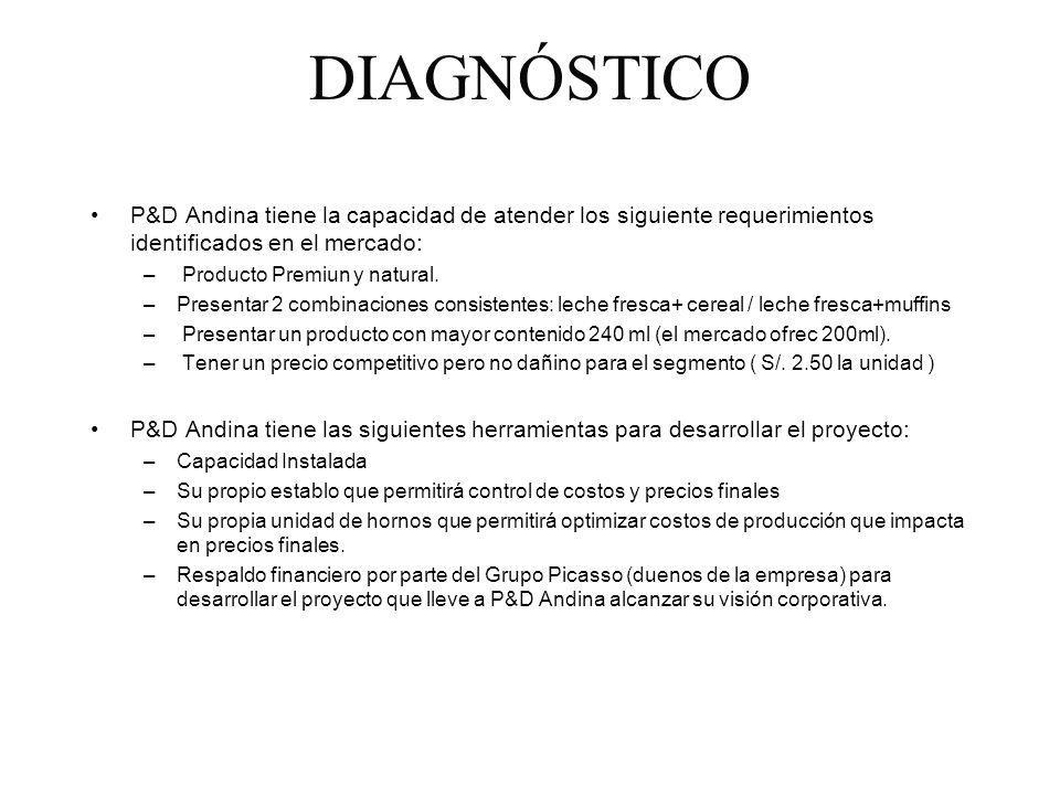 DIAGNÓSTICO P&D Andina tiene la capacidad de atender los siguiente requerimientos identificados en el mercado: – Producto Premiun y natural. –Presenta