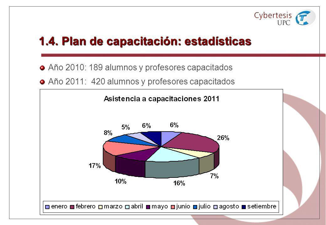 1.4. Plan de capacitación: estadísticas Año 2010: 189 alumnos y profesores capacitados Año 2011: 420 alumnos y profesores capacitados
