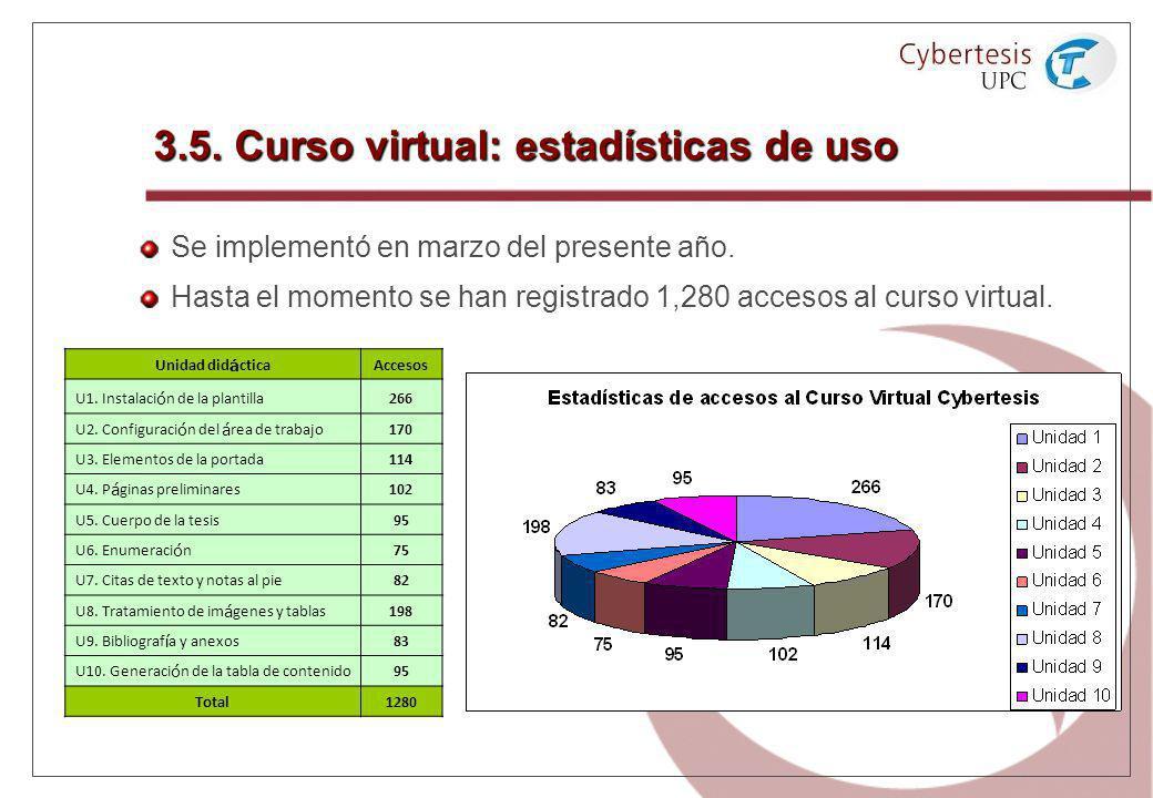 3.5. Curso virtual: estadísticas de uso Se implementó en marzo del presente año. Hasta el momento se han registrado 1,280 accesos al curso virtual. Un