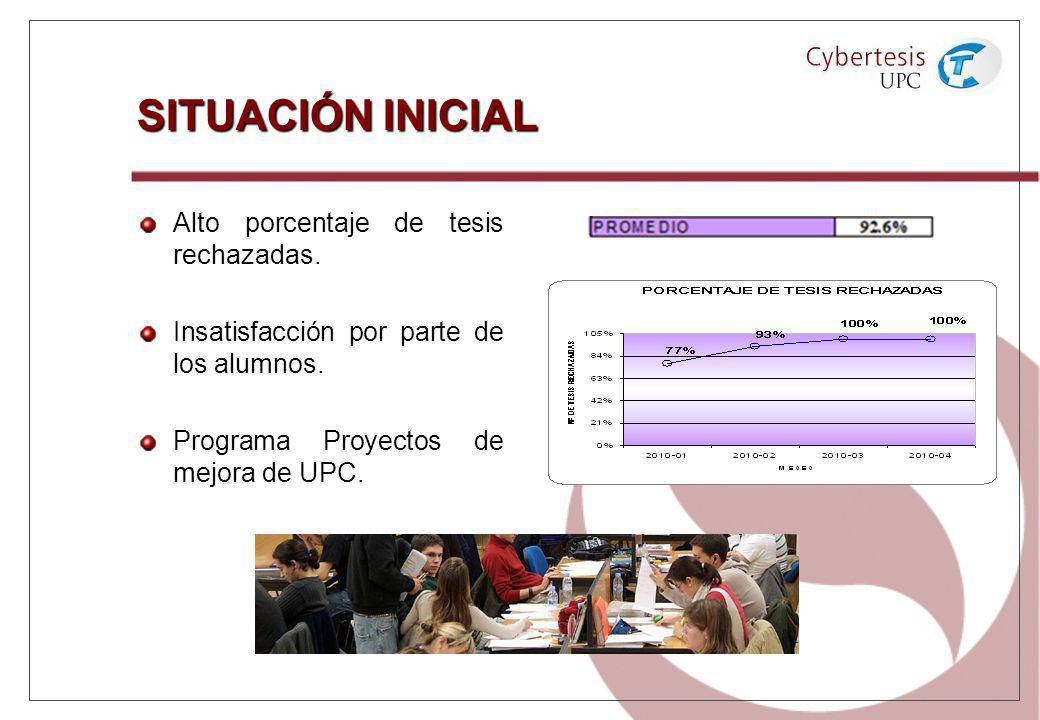 SITUACIÓN INICIAL Alto porcentaje de tesis rechazadas. Insatisfacción por parte de los alumnos. Programa Proyectos de mejora de UPC.