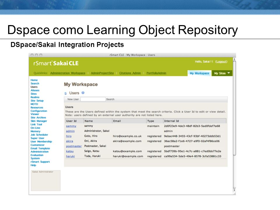 Dspace como Learning Object Repository DSpace/Sakai Integration Projects