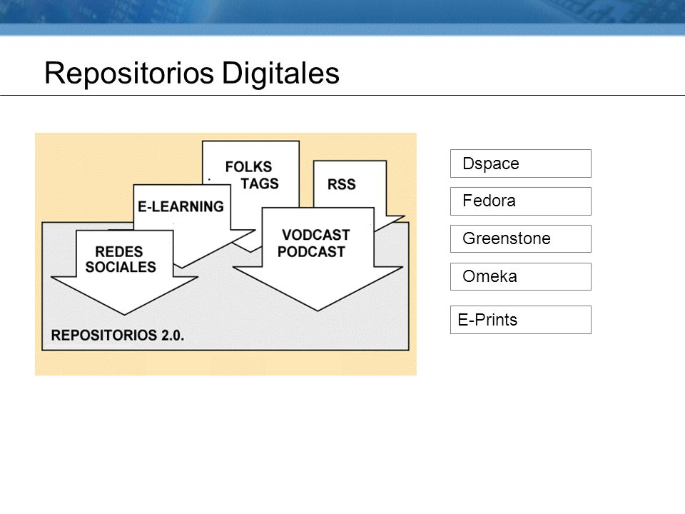 Repositorios Digitales Dspace Fedora Greenstone Omeka E-Prints