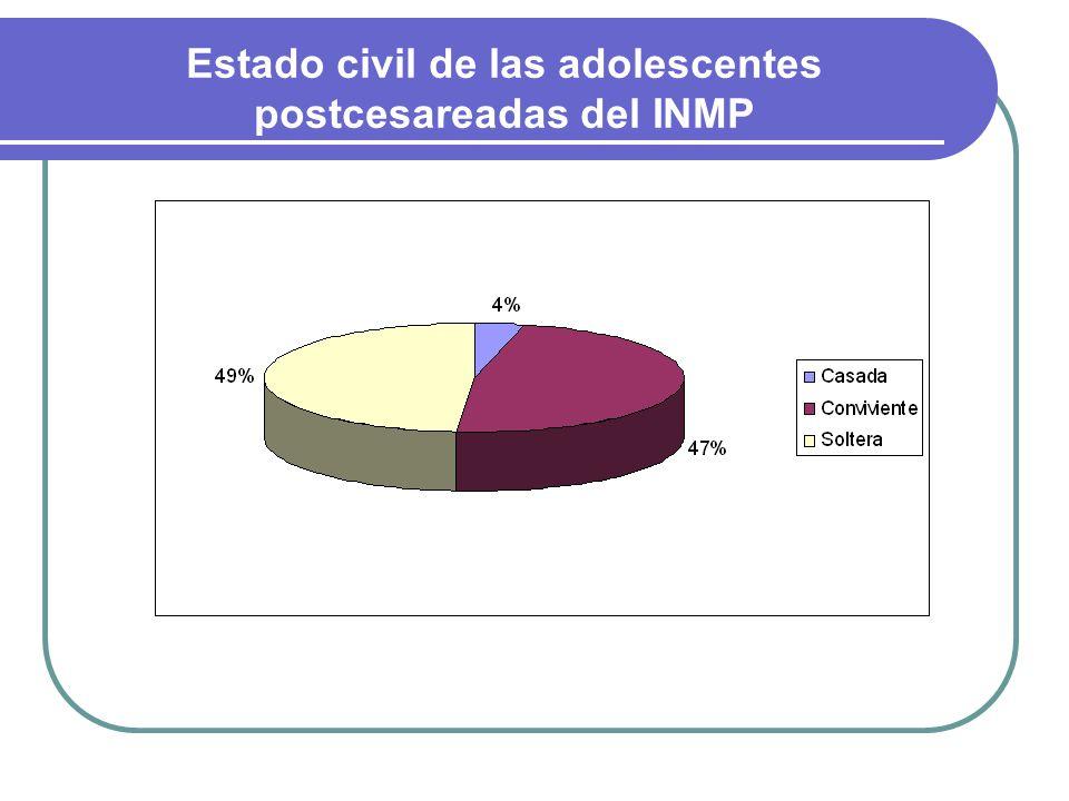 Estado civil de las adolescentes postcesareadas del INMP