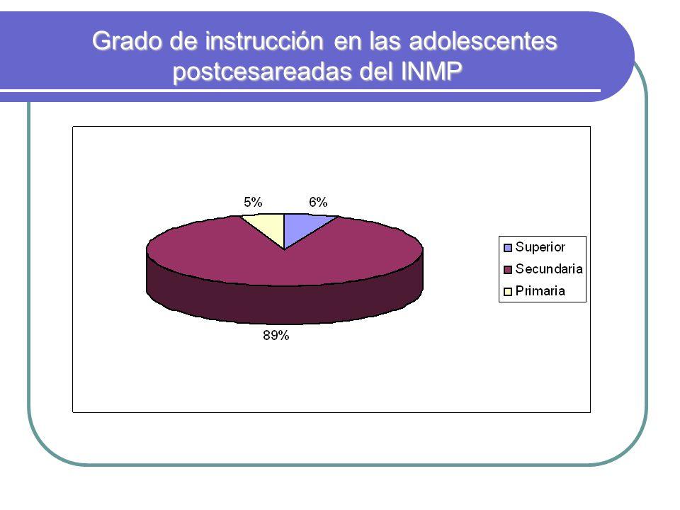 Grado de instrucción en las adolescentes postcesareadas del INMP Grado de instrucción en las adolescentes postcesareadas del INMP
