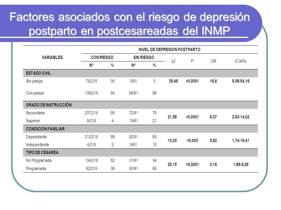 Factores asociados con el riesgo de depresión postparto en postcesareadas del INMP VARIABLES NIVEL DE DEPRESION POSTPARTO CON RIESGOSIN RIESGO x2PORIC 95% NºNº %NºNº % ESTADO CIVIL Sin pareja78/216363/913 35.49<0,000116,65,08-54,16 Con pareja138/2166488/9188 GRADO DE INSTRUCCI Ó N Secundaria207/2169672/9179 21,58<0,00016,072,63-14,02 Superior9/216419/9121 CONDICION FAMILIAR Dependiente212/2169882/9190 10,20<0,0035,821,74-19,41 Independiente4/21629/9110 TIPO DE CESAREA No Programada134/2166231/9134 20,15<0,00013,161,89-5,29 Programada82/2163860/9166