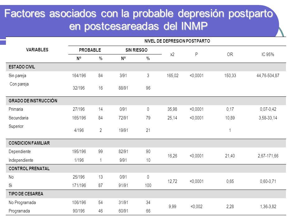 Factores asociados con la probable depresión postparto en postcesareadas del INMP VARIABLES NIVEL DE DEPRESION POSTPARTO PROBABLESIN RIESGO x2PORIC 95% NºNº %NºNº % ESTADO CIVIL Sin pareja 164/196843/913165,02<0,0001150,3344,76-504,87 Con pareja 32/1961688/9196 GRADO DE INSTRUCCI Ó N Primaria 27/196140/91035,98<0,00010,170,07-0,42 Secundaria 165/1968472/917925,14<0,000110,893,58-33,14 Superior 4/196219/91211 CONDICION FAMILIAR Dependiente 195/1969982/9190 16,26<0,000121,402,67-171,66 Independiente 1/19619/9110 CONTROL PRENATAL No 25/196130/910 12,72<0,00010,650,60-0,71 Si 171/1968791/91100 TIPO DE CESAREA No Programada 106/1965431/9134 9,99<0,0022,281,36-3,82 Programada90/1964660/9166