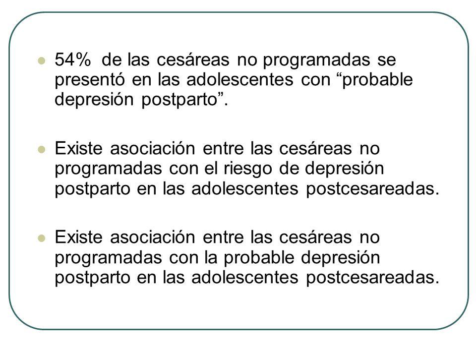 54% de las cesáreas no programadas se presentó en las adolescentes con probable depresión postparto.