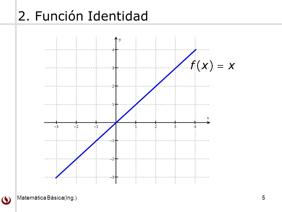 Matemática Básica(Ing.)5 2. Función Identidad