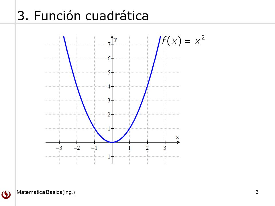 Matemática Básica(Ing.)6 3. Función cuadrática