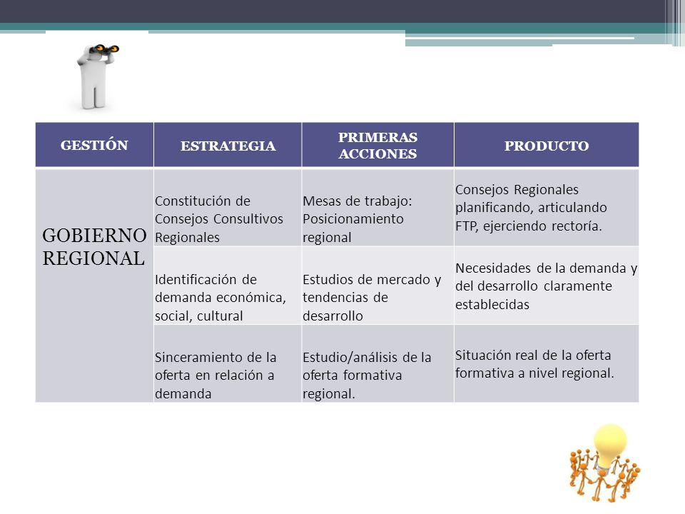 GESTIÓN ESTRATEGIA PRIMERAS ACCIONES PRODUCTO GOBIERNO REGIONAL Constitución de Consejos Consultivos Regionales Mesas de trabajo: Posicionamiento regional Consejos Regionales planificando, articulando FTP, ejerciendo rectoría.