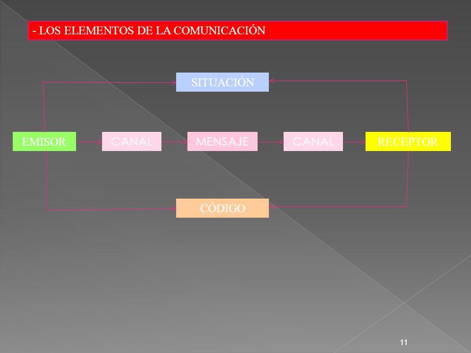 - LOS ELEMENTOS DE LA COMUNICACIÓN 11 EMISOR CANALMENSAJE RECEPTOR CANAL SITUACIÓN CÓDIGO