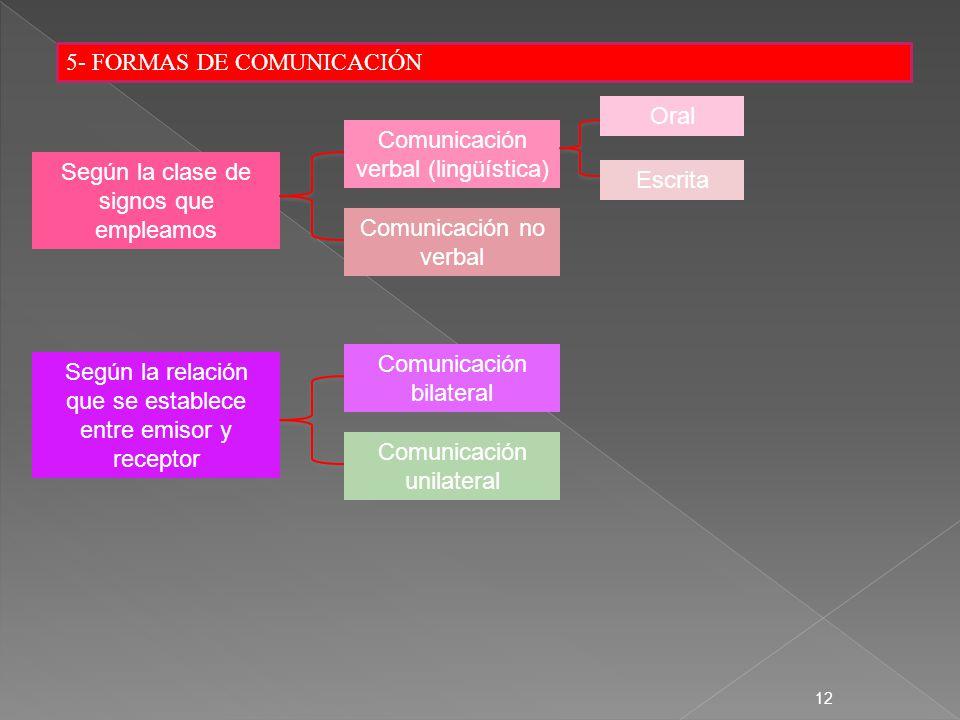 12 5- FORMAS DE COMUNICACIÓN Según la clase de signos que empleamos Según la relación que se establece entre emisor y receptor Comunicación verbal (li