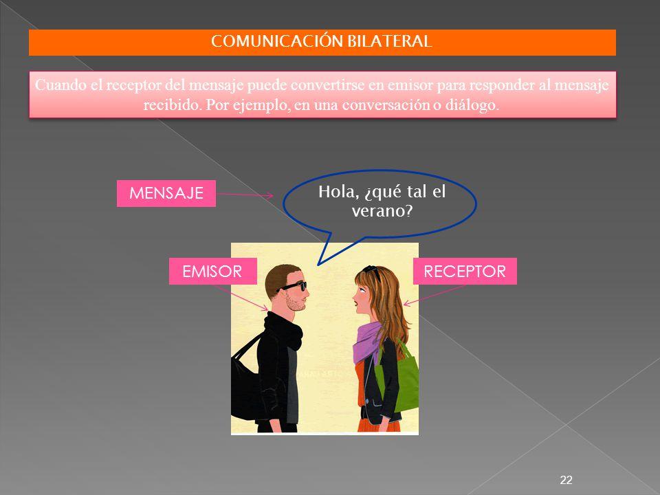 COMUNICACIÓN BILATERAL Cuando el receptor del mensaje puede convertirse en emisor para responder al mensaje recibido. Por ejemplo, en una conversación