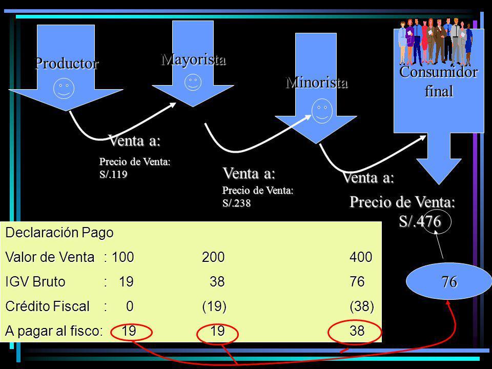 Productor Mayorista Minorista Consumidorfinal Venta a: Precio de Venta: S/.119 Precio de Venta: S/.238 Precio de Venta: S/.476 Declaración Pago Valor