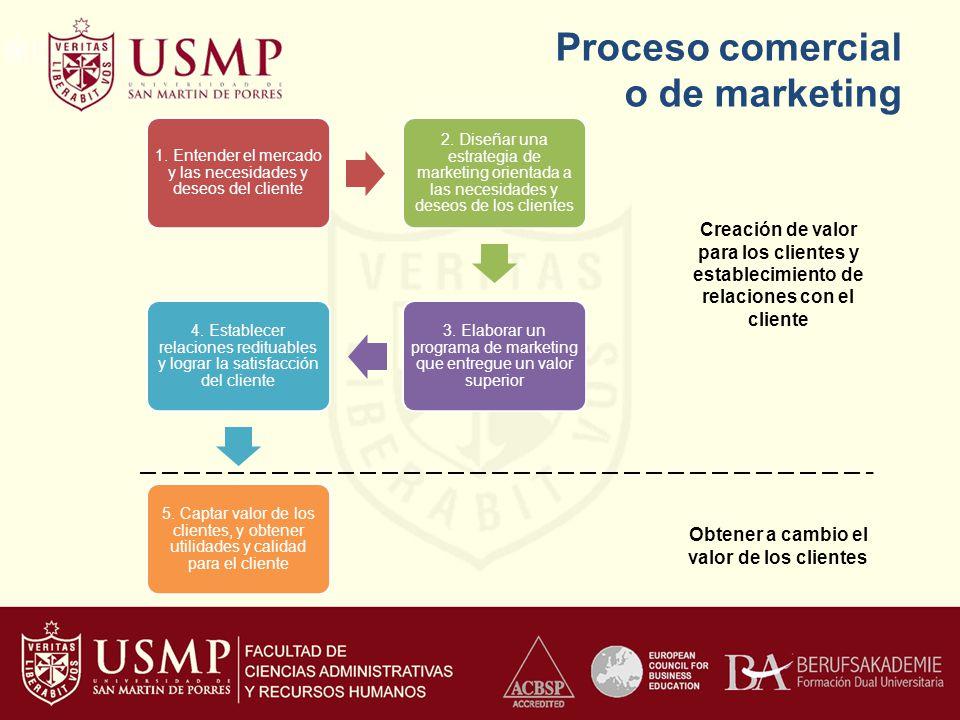 Proceso comercial o de marketing 1. Entender el mercado y las necesidades y deseos del cliente 2. Diseñar una estrategia de marketing orientada a las