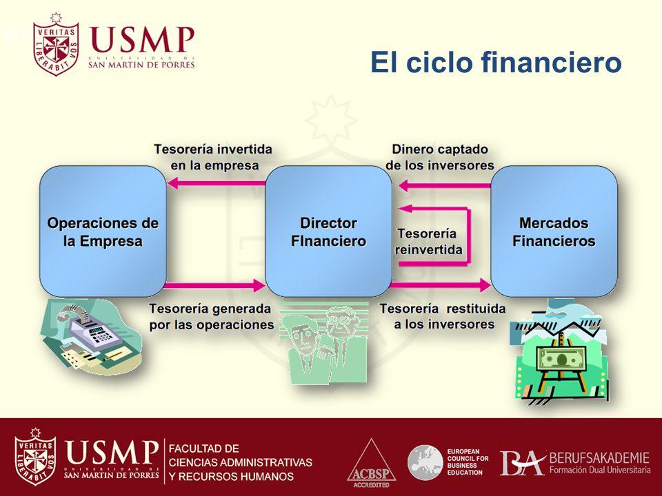 El ciclo financiero