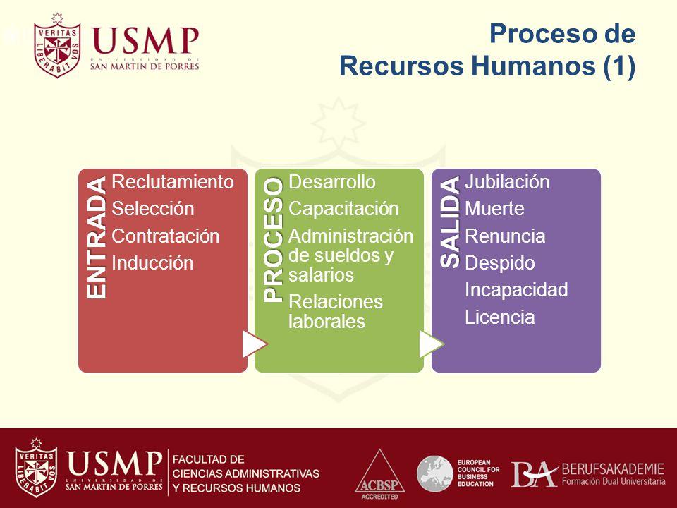 Proceso de Recursos Humanos (1) ENTRADA Reclutamiento Selección Contratación InducciónPROCESO Desarrollo Capacitación Administración de sueldos y sala