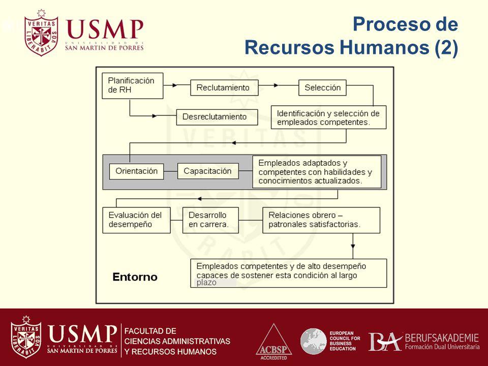 Proceso de Recursos Humanos (2) plazo