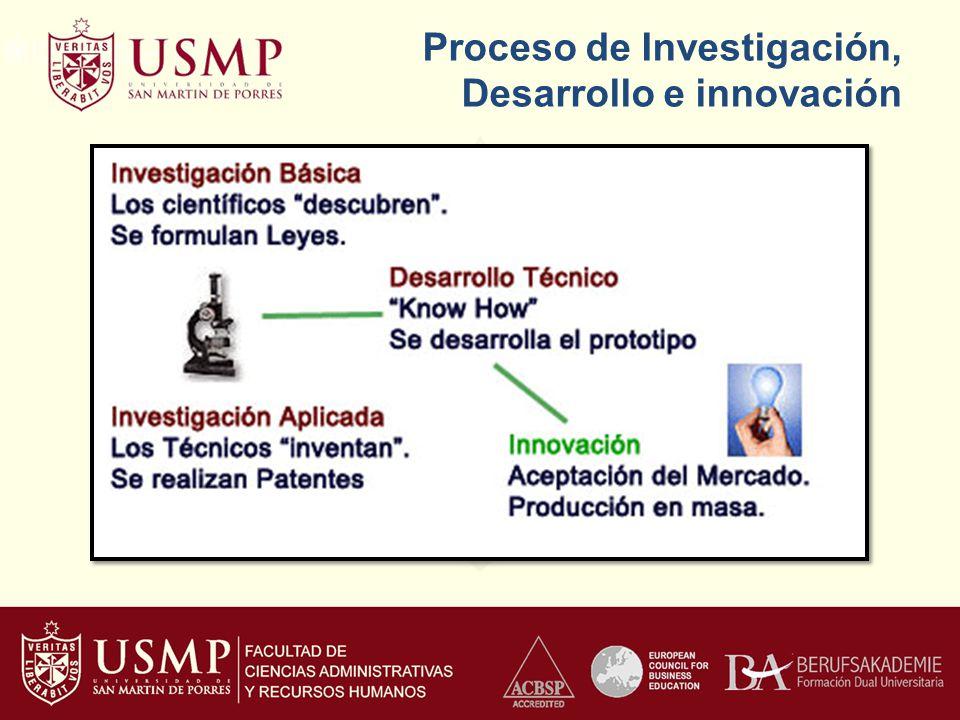 Proceso de Investigación, Desarrollo e innovación